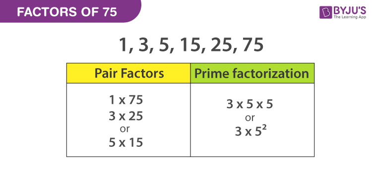Factors of 75 | Finding Factors of 75 using Prime Factorisation