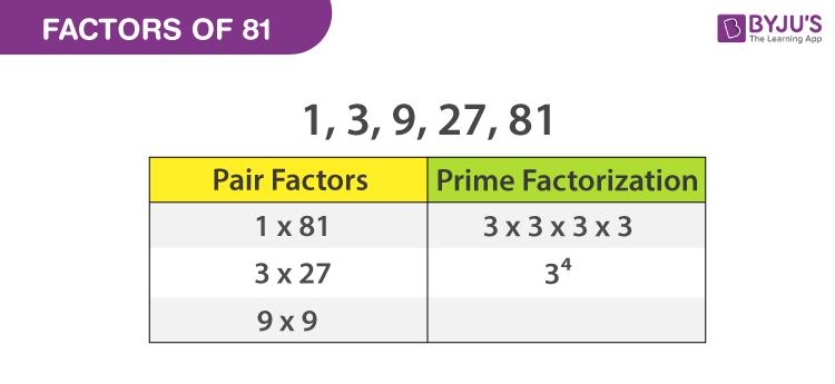 Factors of 81