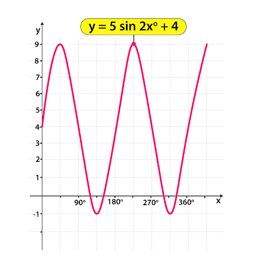 Sketching of Trigonometric Graph