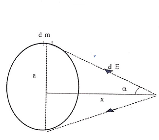 gravitational field intensity due to ring