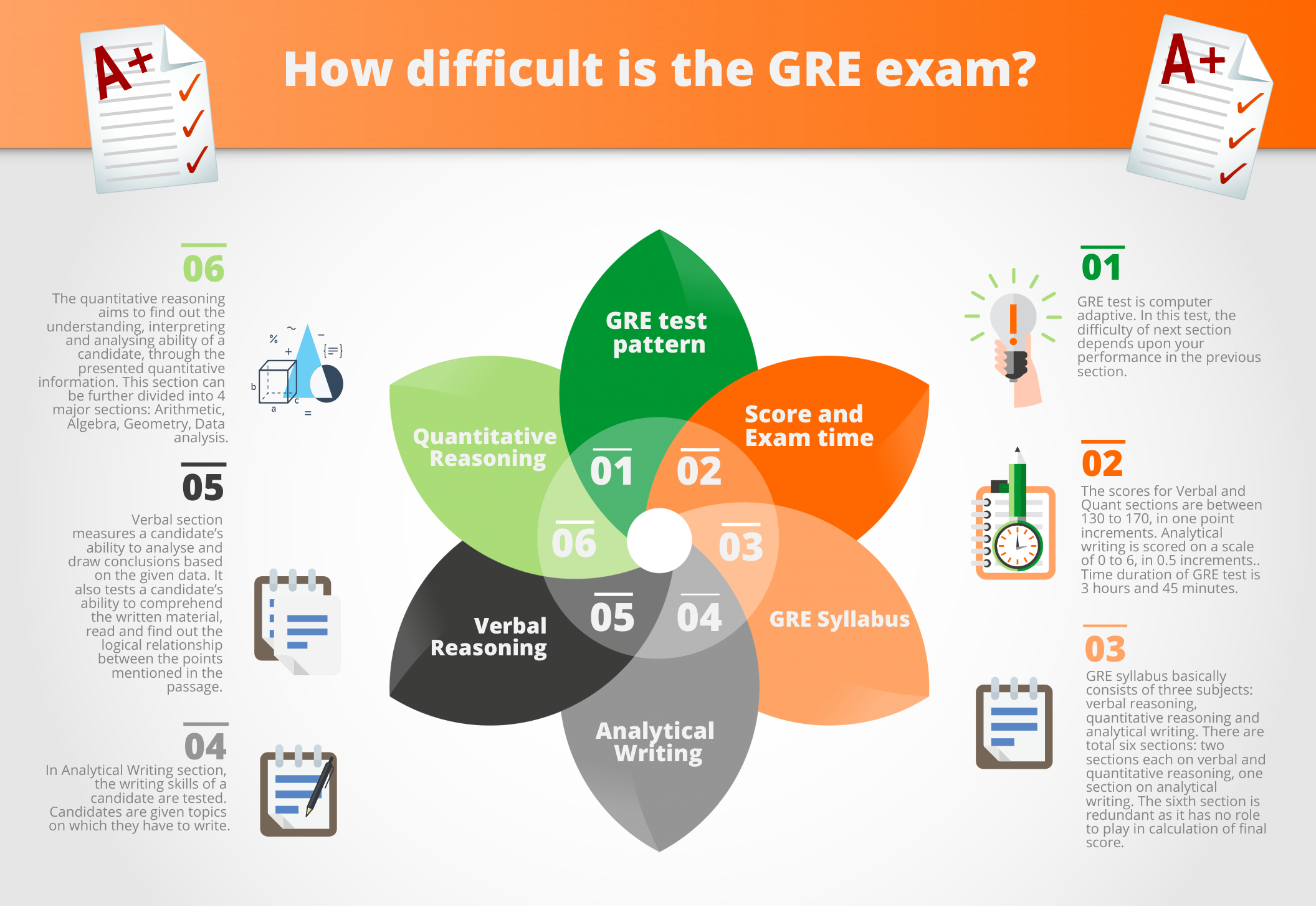 Is it difficult to crack the GRE exam?
