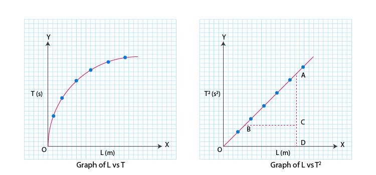 L-T Graphs