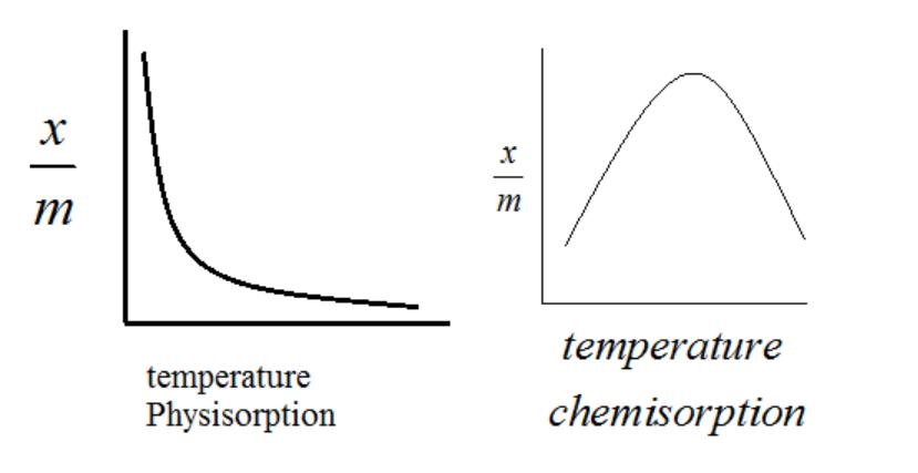 Physisorptionand Chemisorption