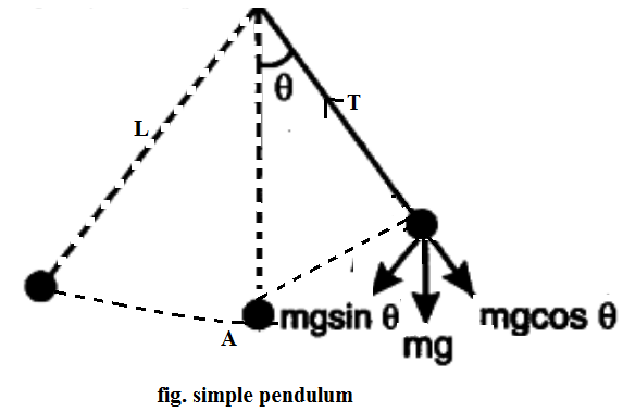 Simple Pendulum - Time Period, Derivation, and Physical Pendulum