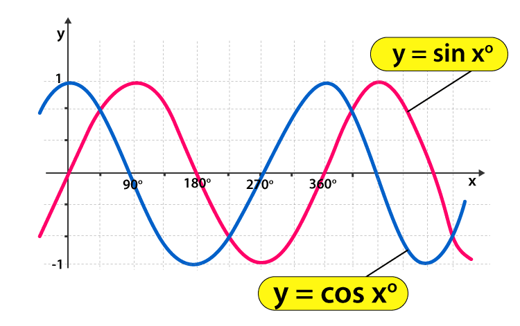 Sin and Cos Graph