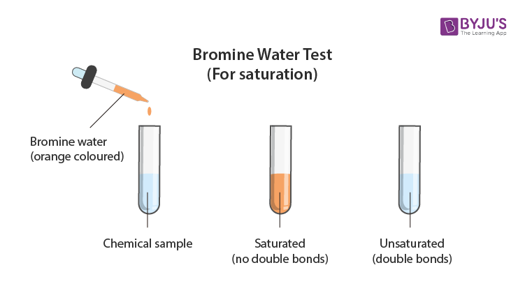 Tests For Unsaturation Chemistry Practicals Class 12