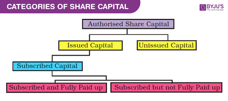 Categories of Share Capital