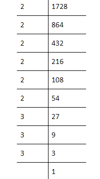 Class 8 Maths Selina Solutions Chapter 4 Cubes and Cube Roots q2 s5