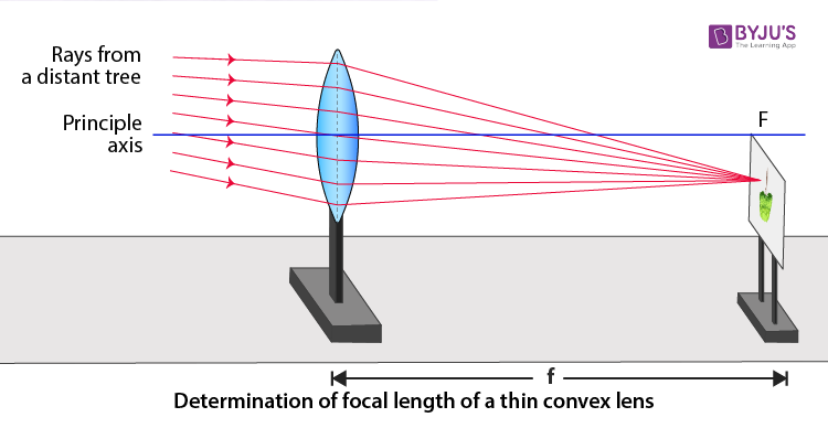 determination of focal length of a convex lens