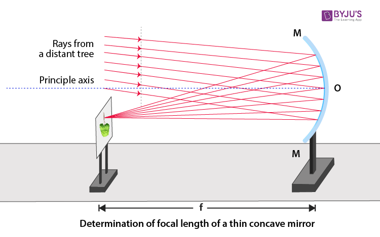 determination of focal length of a thin concave mirror