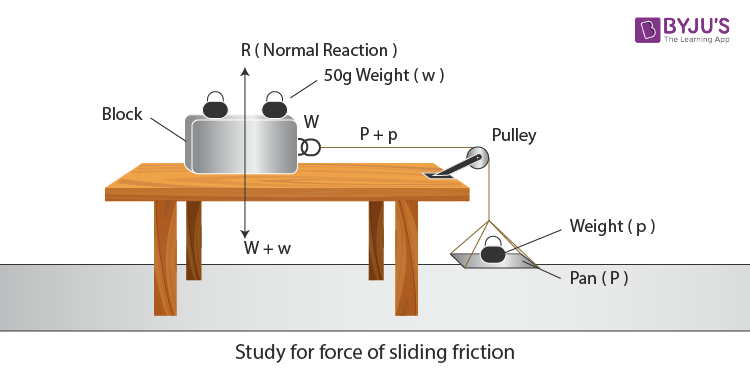 Experimental setup for sliding friction
