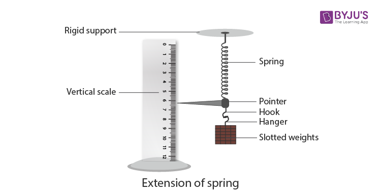 extension of Helical Spring