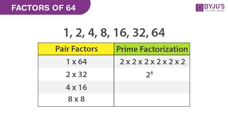 Factors of 64