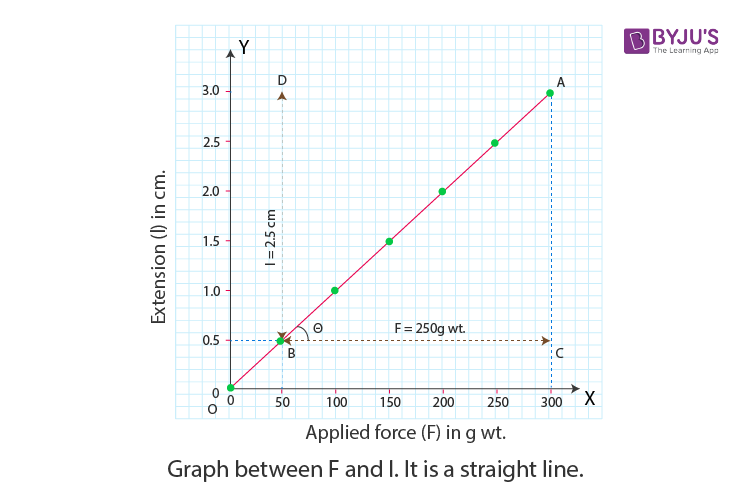 graph between applied force and extension