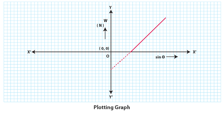 graph between sinθ and the force W