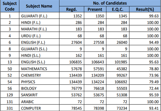 GSEB Results-3