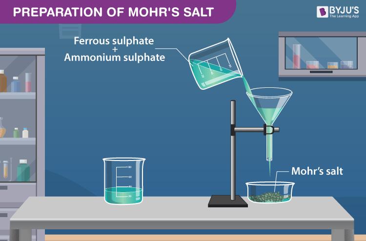 Preparation of Ferrous Ammonium Sulphate (Mohr's Salt)