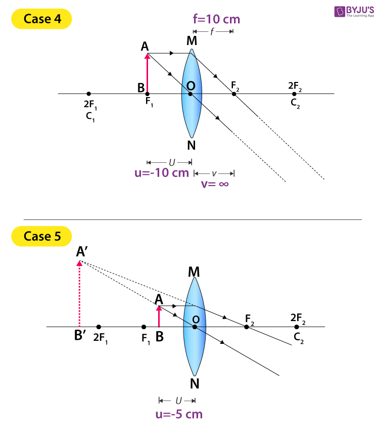 ray diagram cases for conves lens