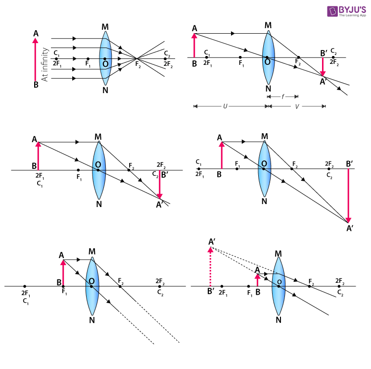 To Find Image Distance For Varying Distance Of A Concave Lens