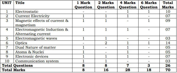 Schematic distribution of marks as indicated in physics syllabus
