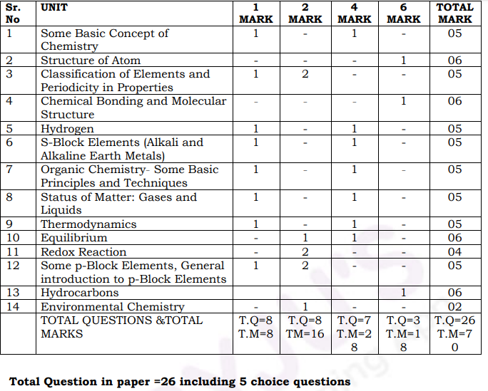 Schematic distribution of Marks as per syllabus