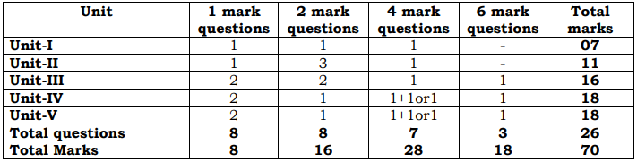 Schematic Distribution of Marks