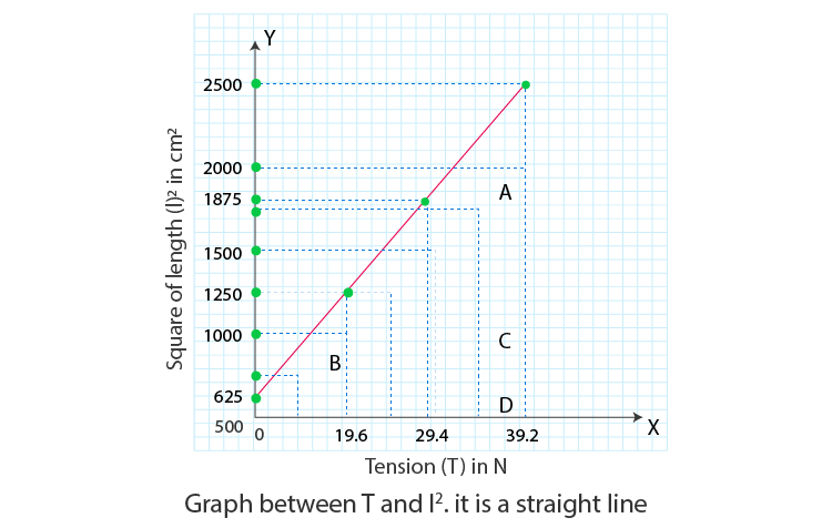 Sonometer graph between given wire length and tension