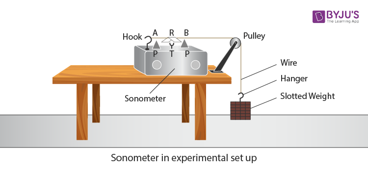 Sonometer in experimental setup