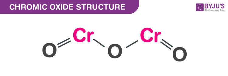 Structure of Chromic oxide
