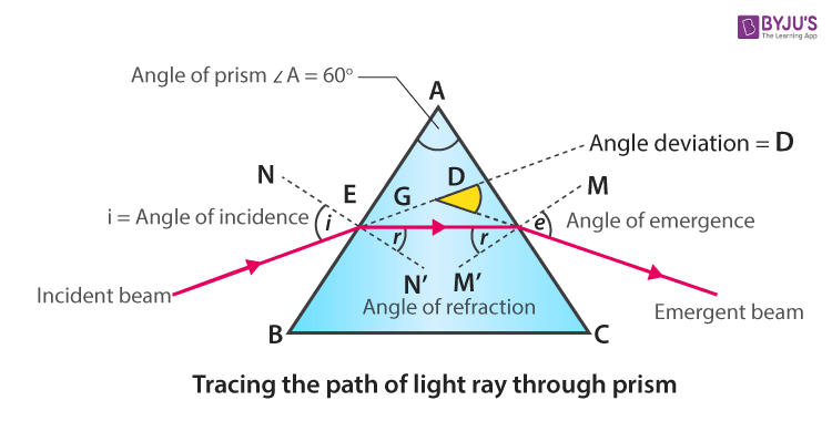 tracing the path of light ray through prism