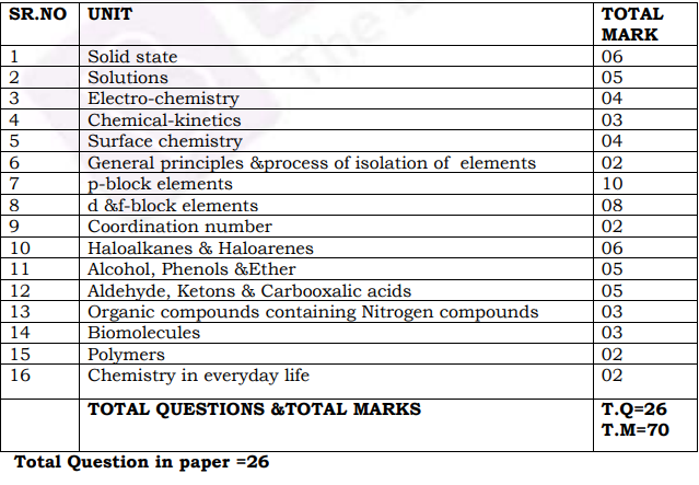 Punjab Board Class 12 Chemistry Syllabus – Download now