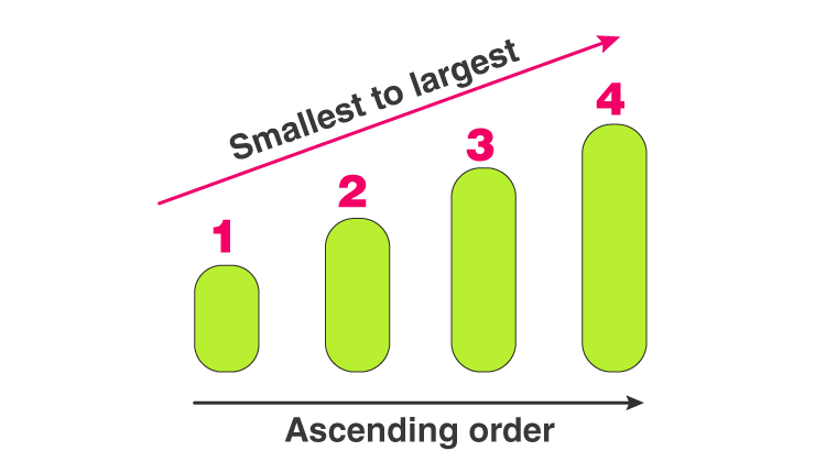 Ascending Order I Arranging the Numbers in Ascending and