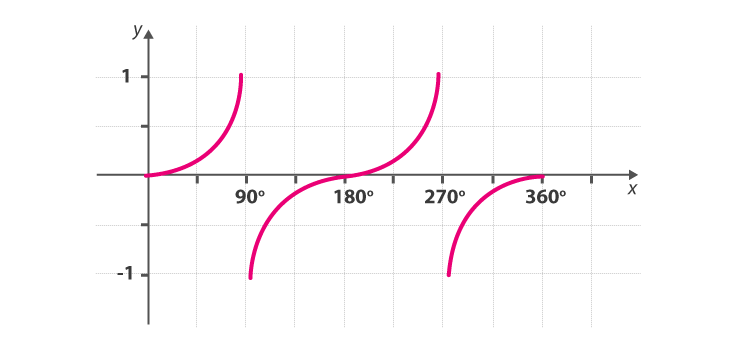Tan Graph