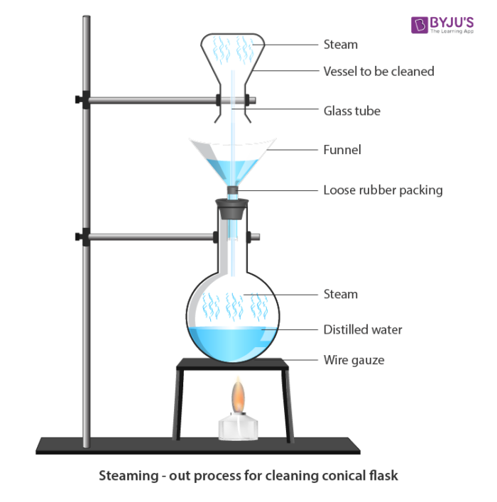 Steaming out process for cleaning conical flask
