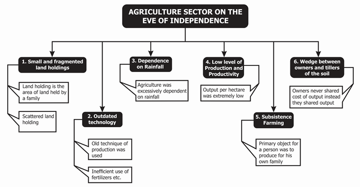 agriculture sector on the eve of independence