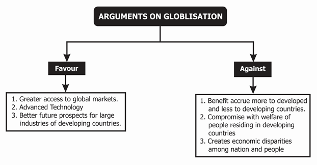 Arguments on Globalisation