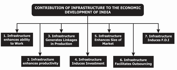 Contribution of Infrastructure