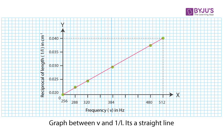 Graph Between V and 1/l