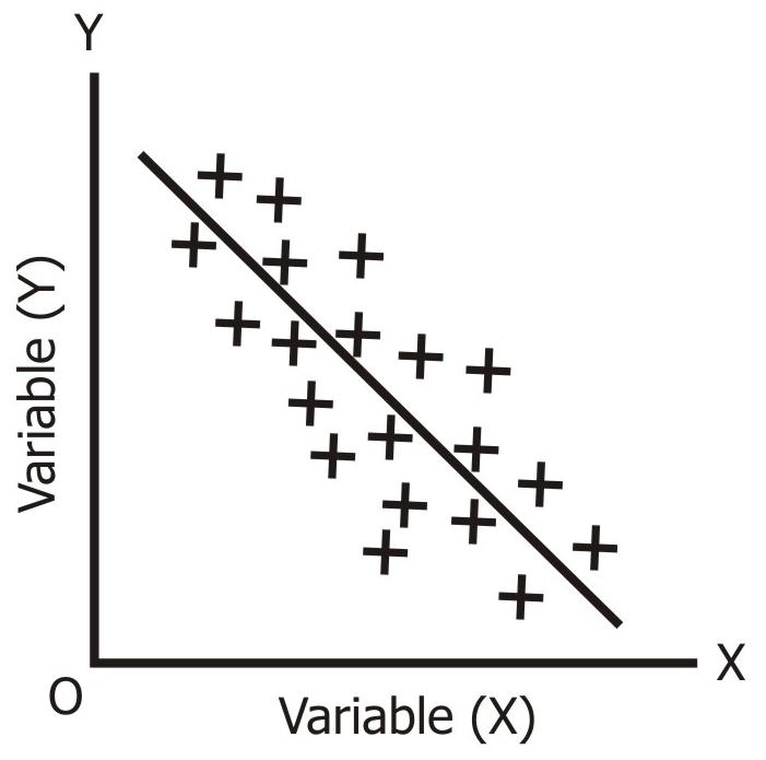 High Degree of Negative Correlation