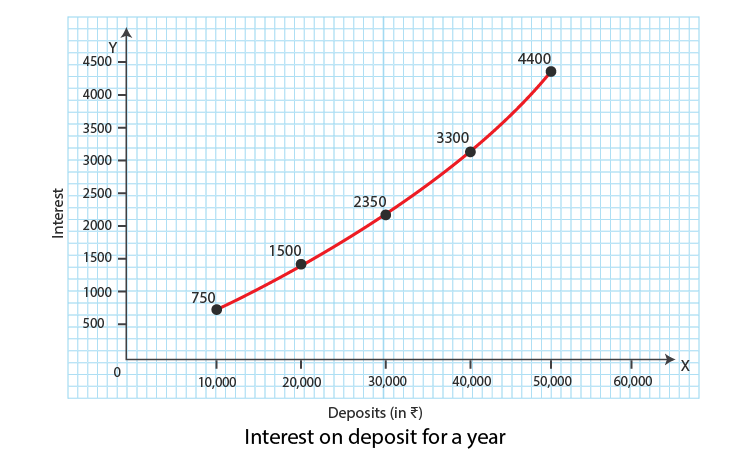 Interest on deposit for a year