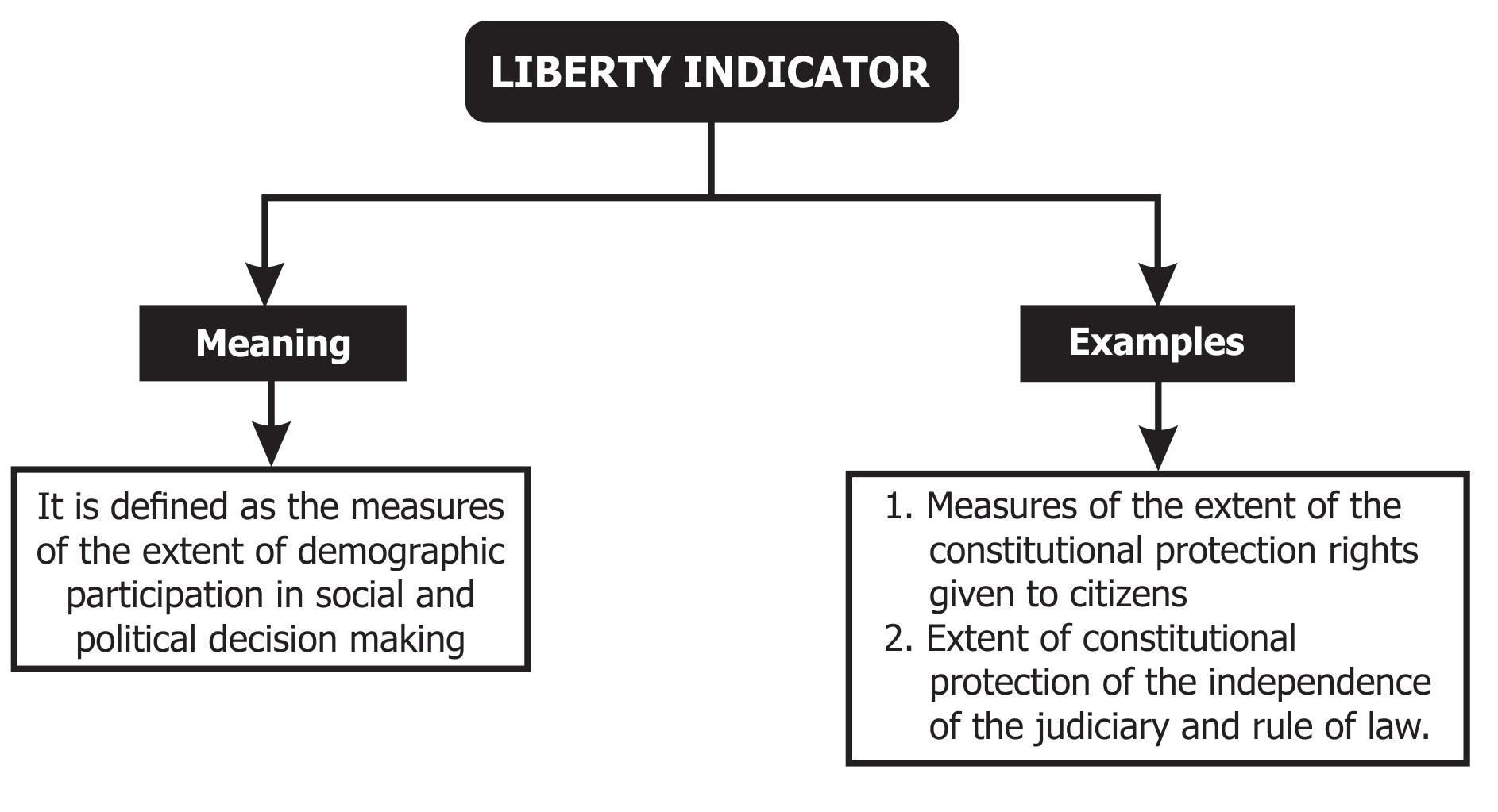 liberty indicator