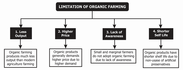 Limitations of Organic Farming
