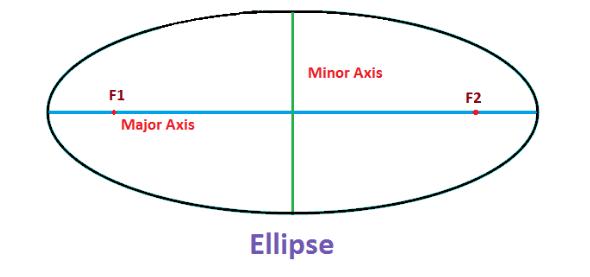 Locus of Ellipse