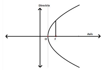 Locus of Parabola