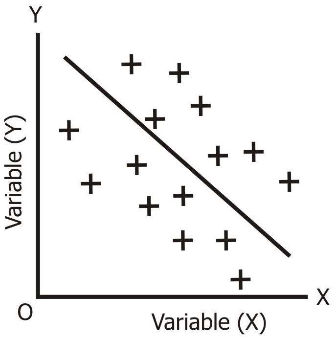 Low Degree of Negative Correlation
