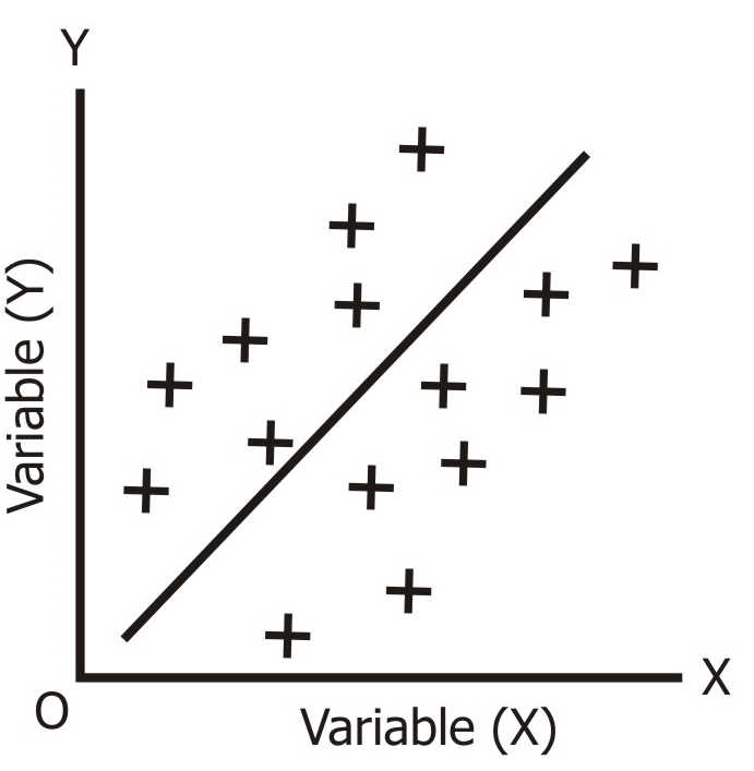 Low Degree of Positive Correlation