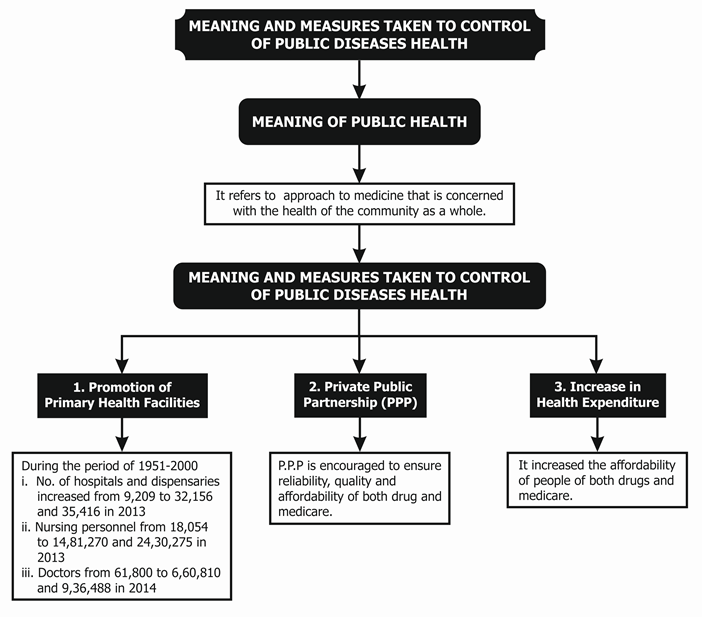Meaning of Public Health
