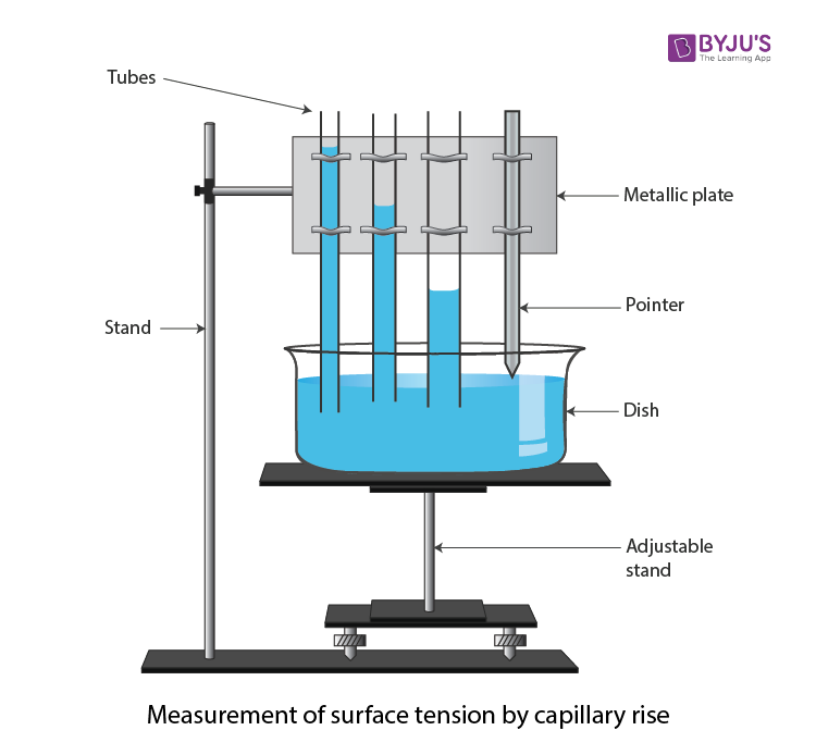 measurement of surface tension by capillary rise