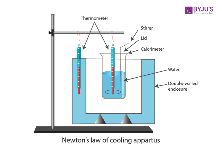 Newton's Law of Cooling Apparatus