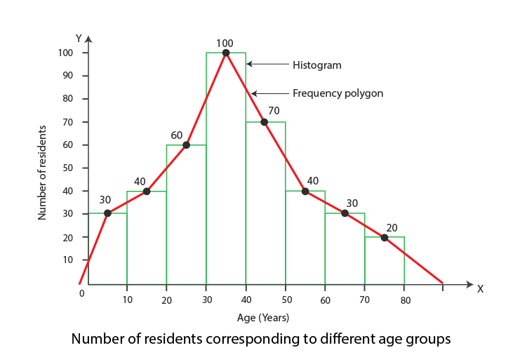 Number of residents corresponding to different age group